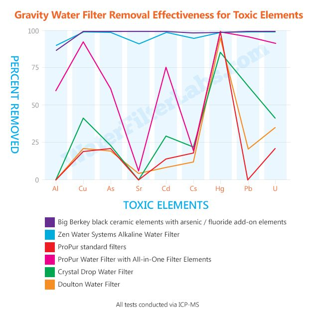 Chart-Gravity-Water-Filter-Removal-Effectiveness-for-Toxic-Elements-01