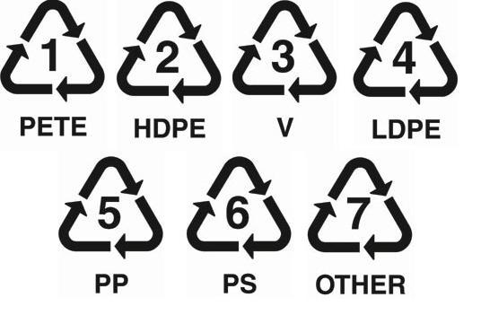 Plastic Welke Soorten Zijn Veilig Voeding En Gezondheid
