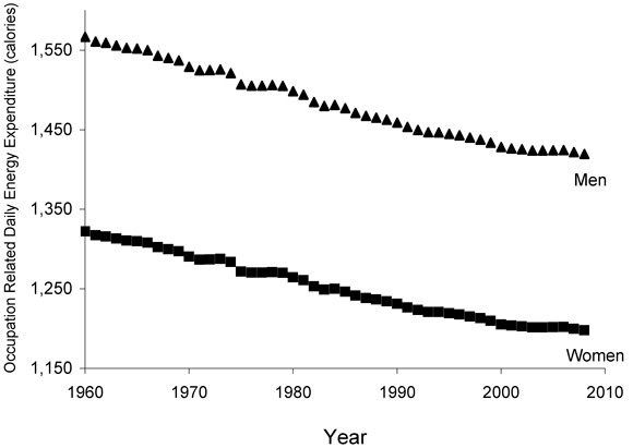 Bron: Church TS, et al. Trends over 5 Decades in U.S. Occupation-Related Physical Activity and Their Associations with Obesity. PLoS One, 2011.