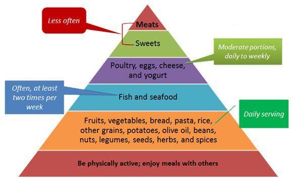 mediterraans dieet schema