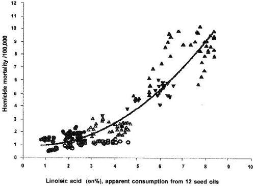 relatie tussen plantaardige olieconsumptie en moordcijfers