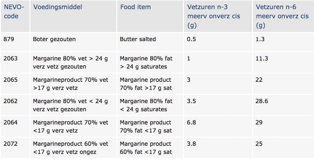 voedingscentrum vitamine d